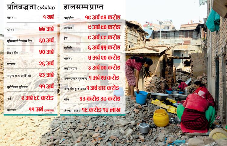 भूकम्पपछिको पुनर्निर्माण :आवश्यक नौ खर्ब, खर्च एक खर्ब